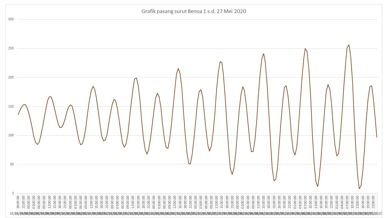 Gambar Grafik pasang surut Benoa 1 sd 27 Mei 2020 (air tinggi 24-25 Mei 2020 saat Bulan mati/Bulan baru) , tinggi air dalam Cm.